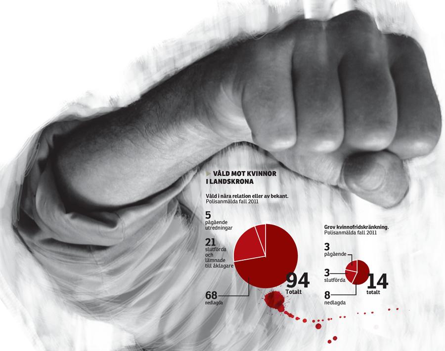 Våld mot kvinnor, Helsingborgs Dagblad.
