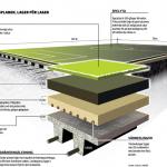 Så är en fotbollsplan uppbyggd, Helsingborgs Dagblad.